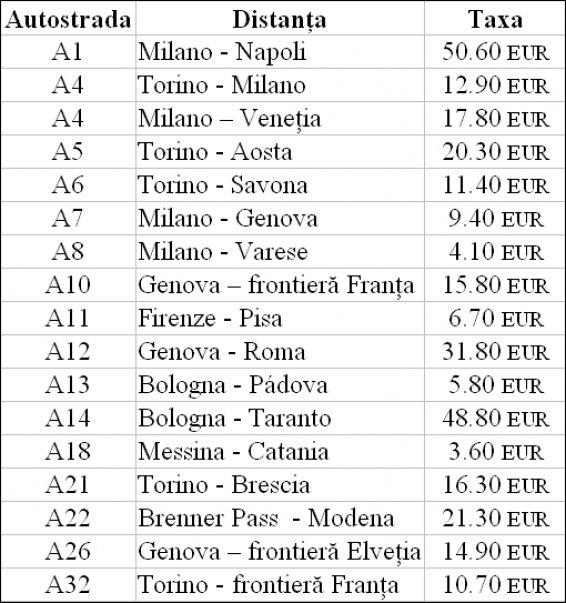 Tarife-Autostarda-Italiana