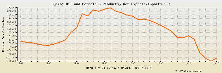 Syria Oil and Petroleum Products, Net Exports/Imports: historical
