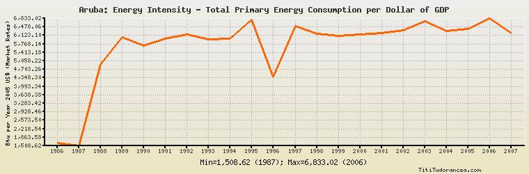 Btu Per Year 2005 U S Dollars Market Exchange Rates