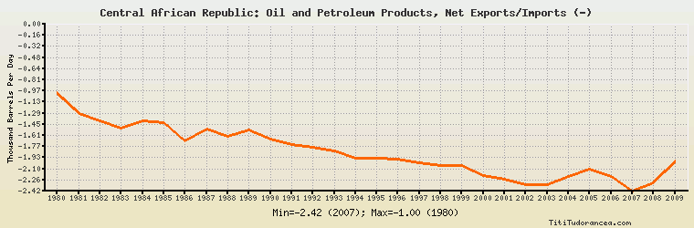 Central African Republic Oil and Petroleum Products, Net