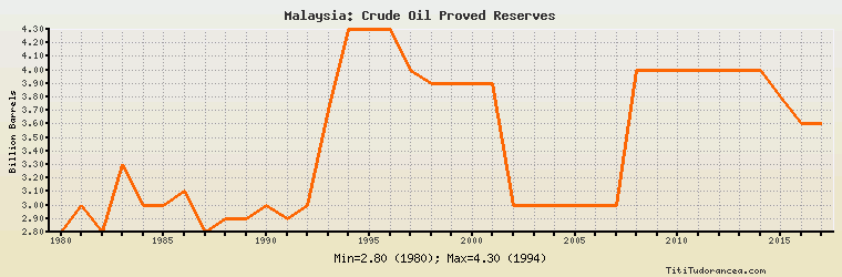 Malaysia Crude Oil Proved Reserves Historical Data With Chart