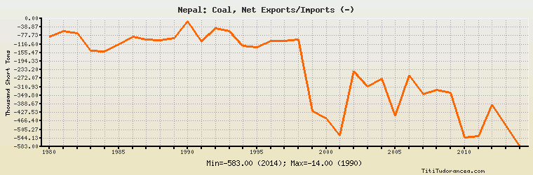 Nepal Coal, Net Exports/Imports: historical data with chart