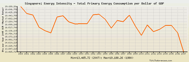 Singapore Energy Intensity - Total Primary Energy