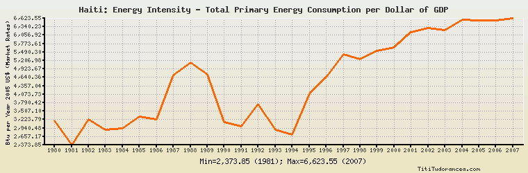 Haiti Energy Intensity Total Primary Consumption Per Dollar Of Gdp Btu Year 2005 U S Dollars Market Exchange Rates