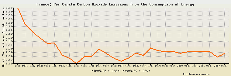france per capita carbon dioxide emissions from the consumption of energy historical data with. Black Bedroom Furniture Sets. Home Design Ideas